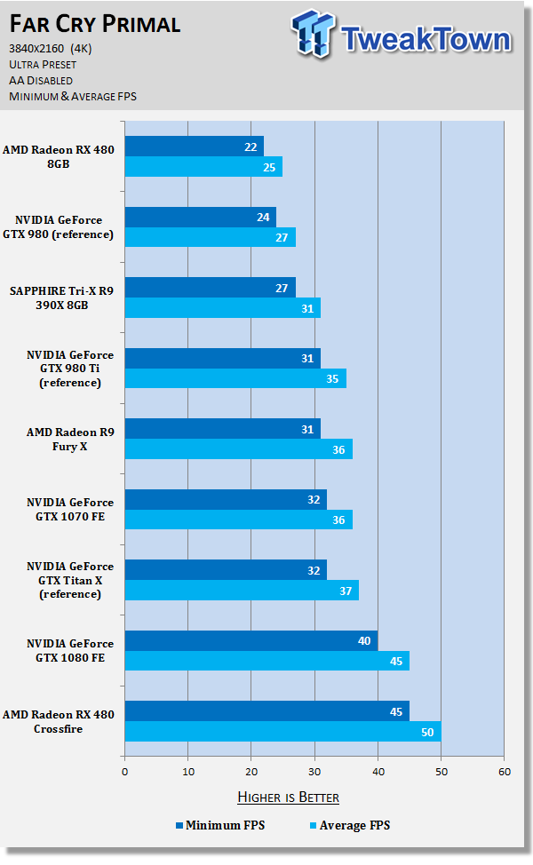 7770_41_amd-radeon-rx-480-crossfire-damn-good-power-hungry