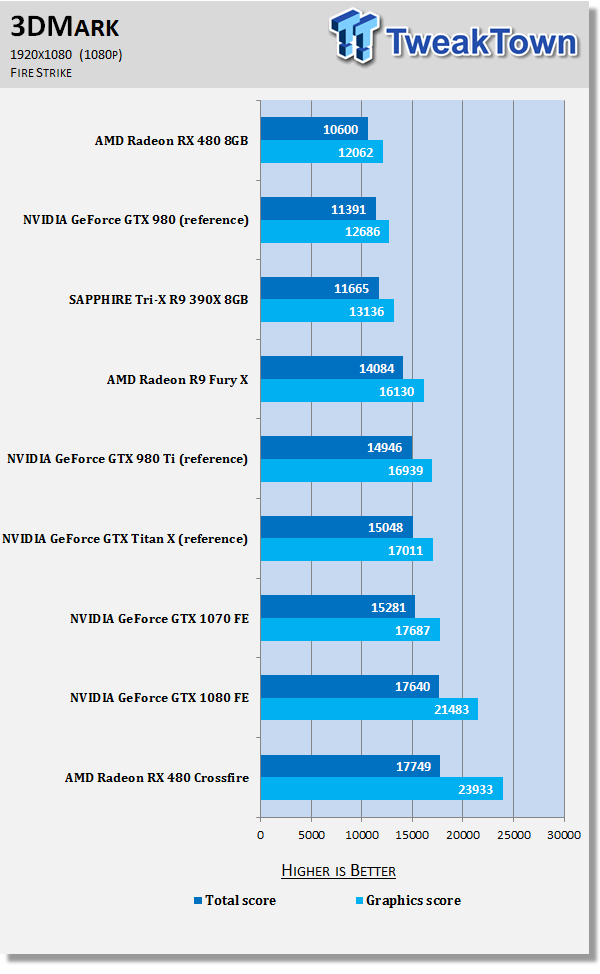7770_50_amd-radeon-rx-480-crossfire-damn-good-power-hungry