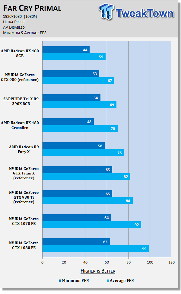 7770_61_amd-radeon-rx-480-crossfire-damn-good-power-hungry