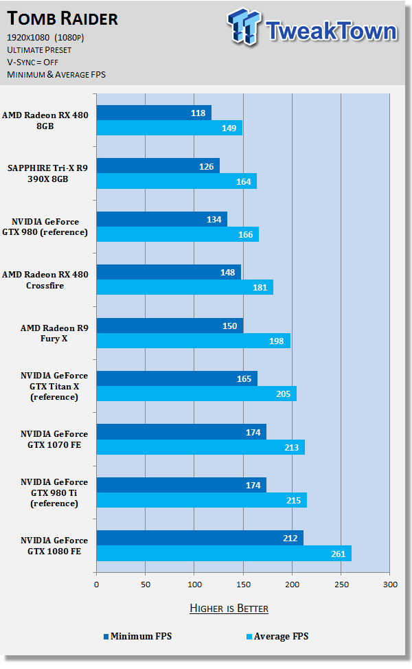 7770_67_amd-radeon-rx-480-crossfire-damn-good-power-hungry
